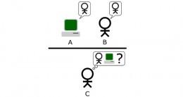 Turing Test Scheme